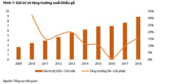 Giá trị tăng trưởng xuất khẩu gỗ